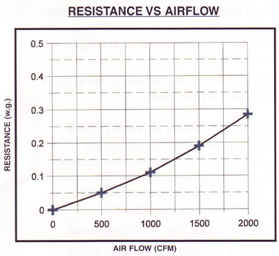Poly Panel Filter Airflow Chart