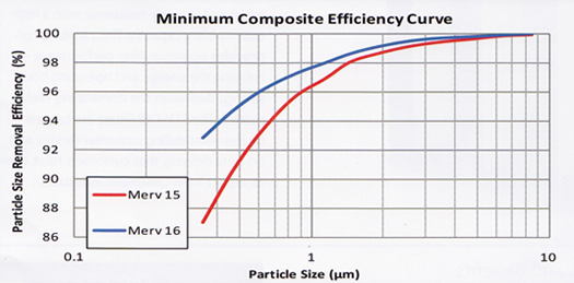 3V efficiency curve