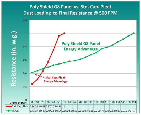 Poly Shield Dust Loading Chart